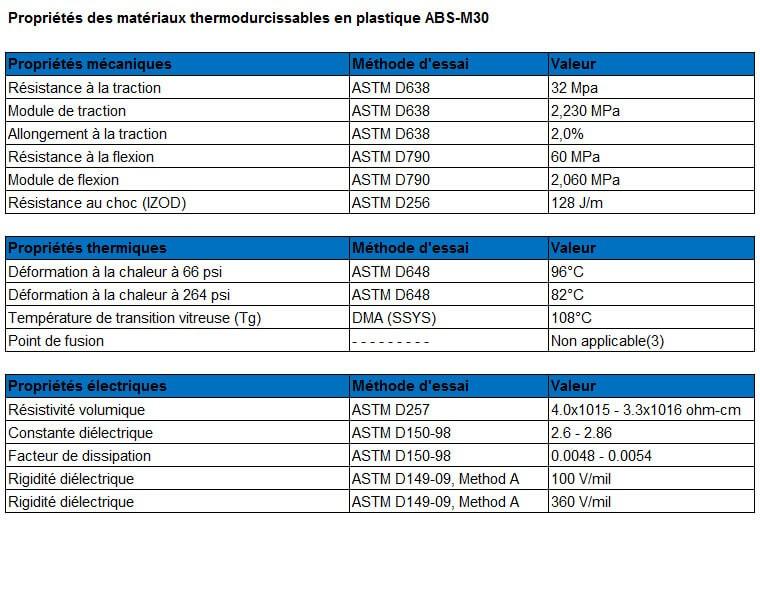 Tableau des caractéristiques du matériau plastique ABS-M30.