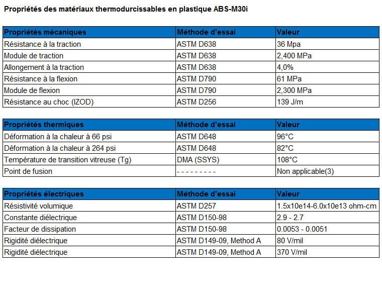 Tableau des caractéristiques du matériau plastique ABS-M30i.