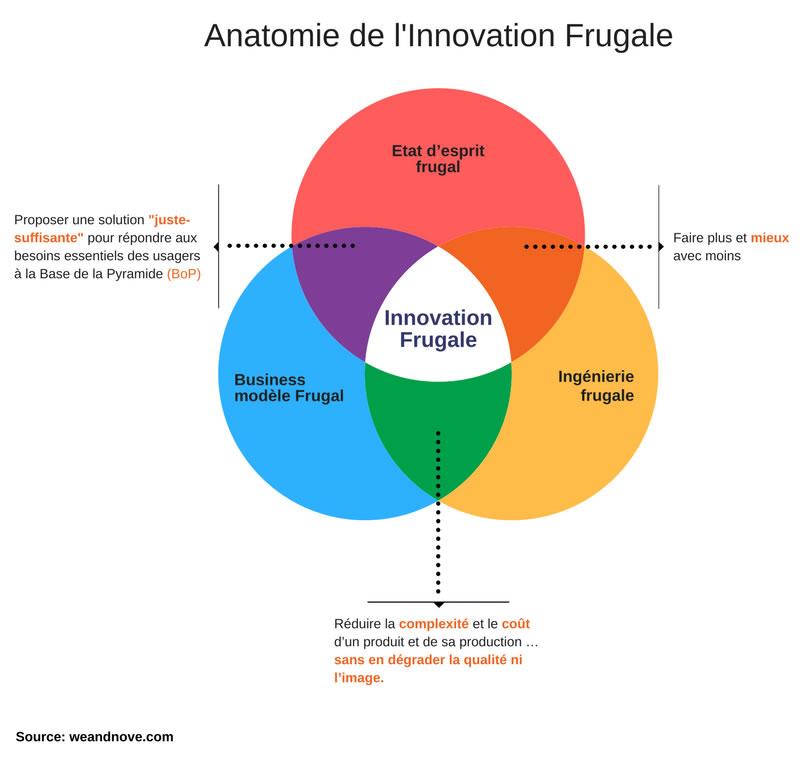 """L'innovation frugale """"Jugaad"""""""
