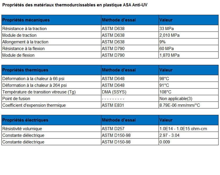 Tableau des caractéristiques du matériau plastique ASA anti-uv.