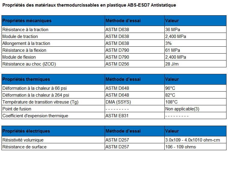 Tableau des caractéristiques du matériau plastique ABS-ESD7 antistatique.