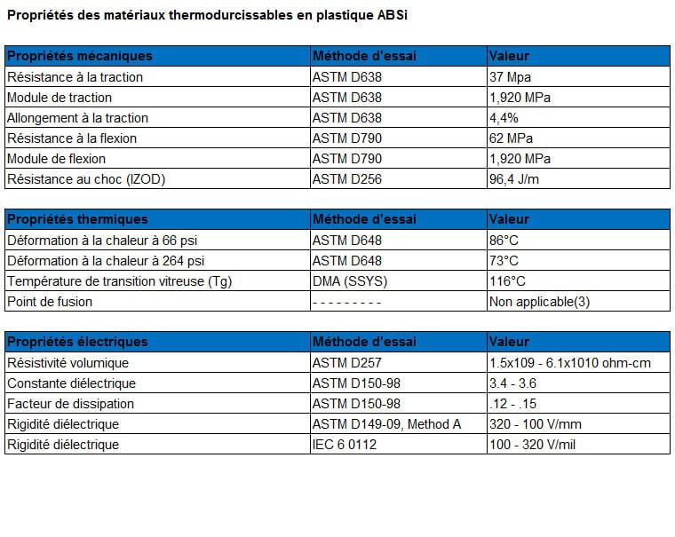 Tableau des caractéristiques du matériau plastique ABSi translucide.