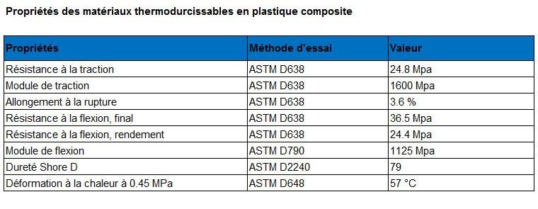 Tableau des caractéristiques du matériau plastique composite CJP.